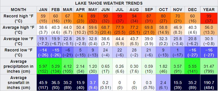 lake tahoe weather trends chart